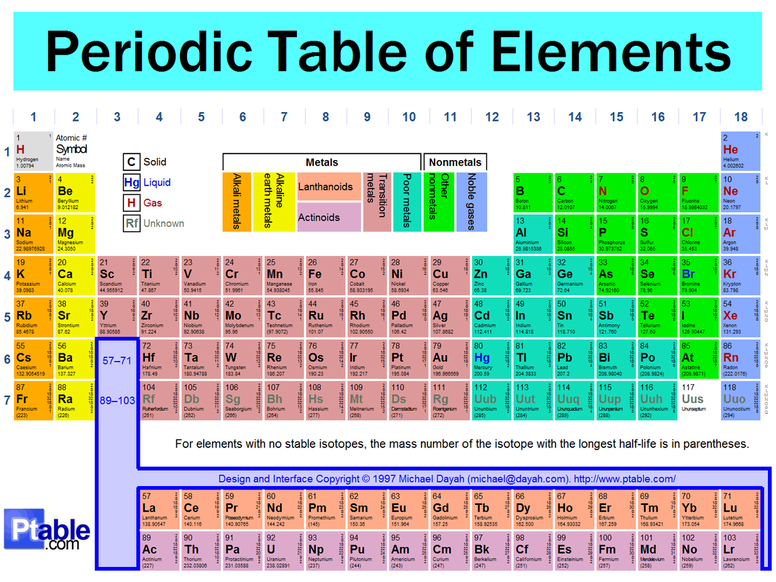 periodic table trends worksheet answer key - Termolak